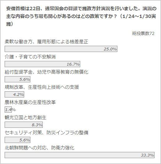 政治山クリックリサーチ(1月23日~1月30日実施)