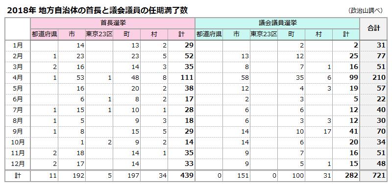 2018年 地方自治体の首長と議会議員の任期満了数