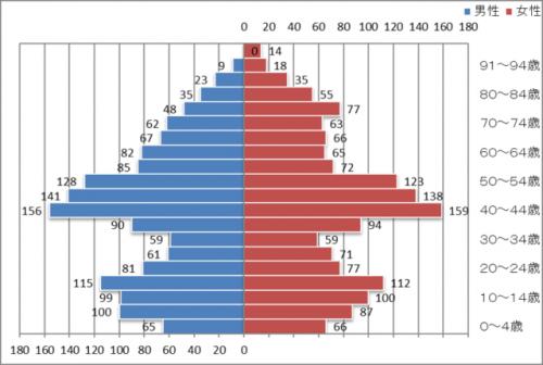 舟橋村の人口分布図