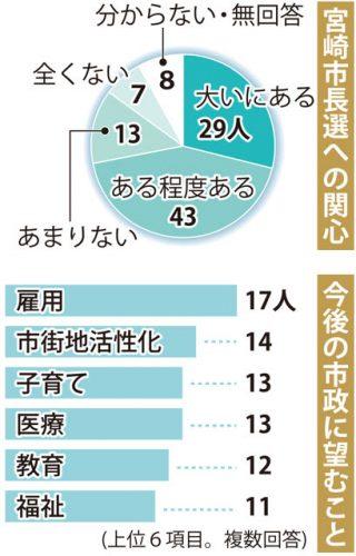 「関心ある」72人 宮崎市長選100人アンケート