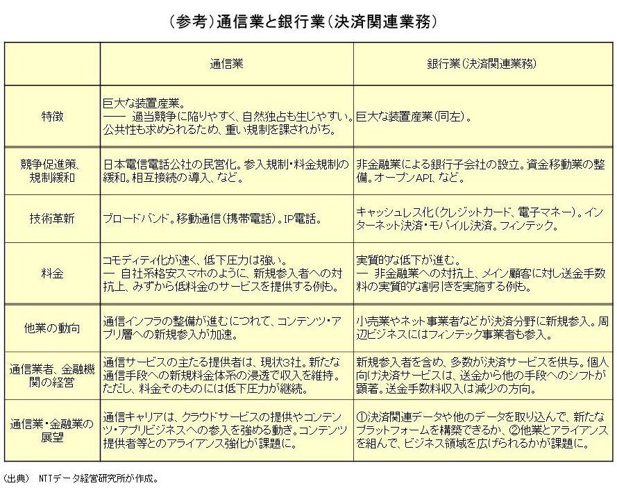 (参考)通信業と銀行業(決済関連業務)