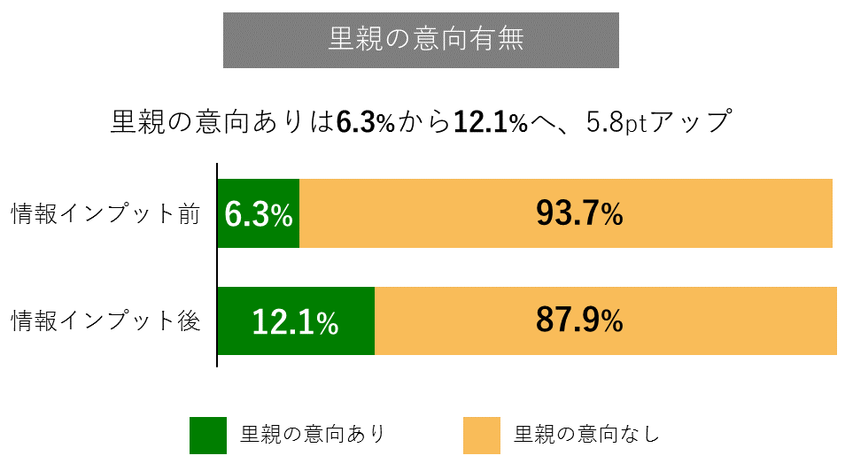 図表2:「里親への意向あり」が情報インプット前と後でどう変わったかを示すグラフ