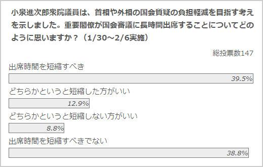 政治山クリックリサーチ(1月30日~2月6日実施)