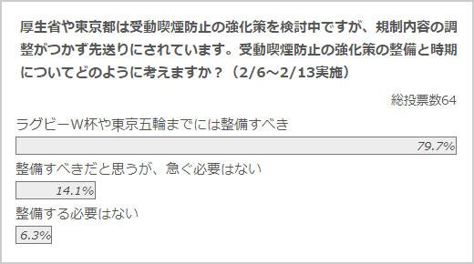 政治山クリックリサーチ(2月6日~1月13日実施)