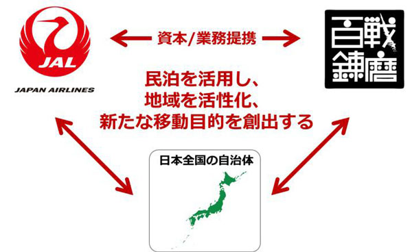 JALと百戦錬磨、資本業務提携