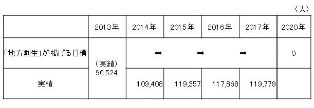 (参考)東京圏(埼玉県、千葉県、東京都、神奈川県)への人口転入超推移