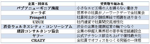 第4回GOOD ACTION受賞企業