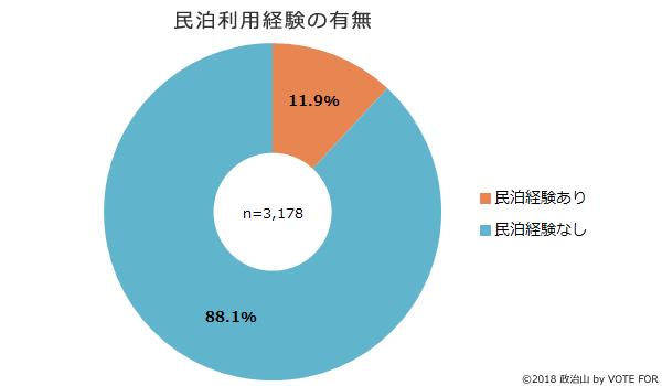 (グラフ)民泊利用経験の有無