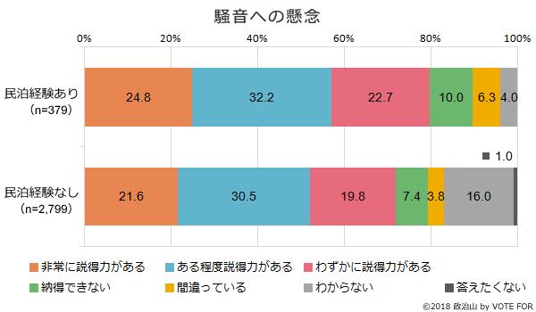 (グラフ)騒音への懸念
