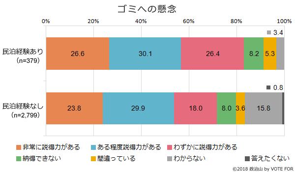 (グラフ)ゴミへの懸念