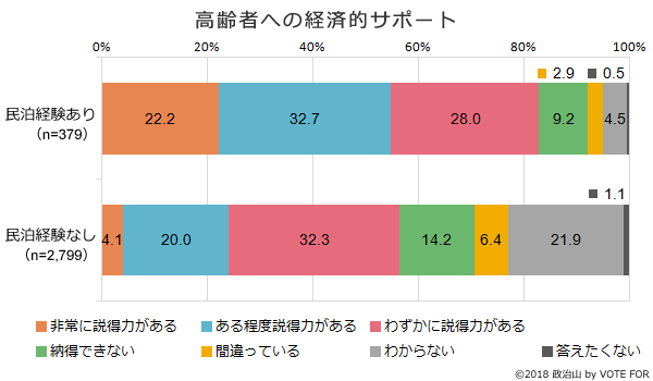 (グラフ)高齢者への経済的サポート