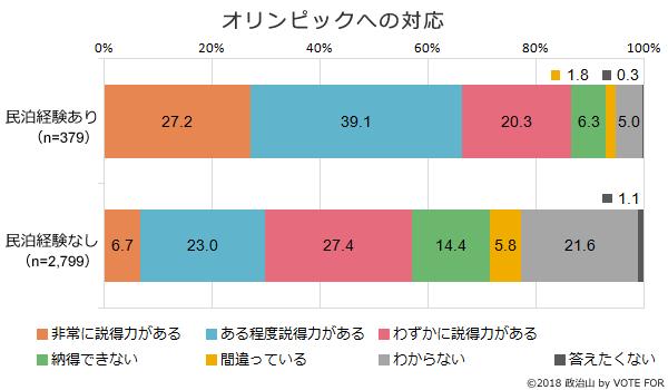 (グラフ)オリンピックへの対応