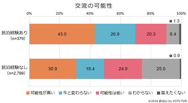 (グラフ)交流の可能性