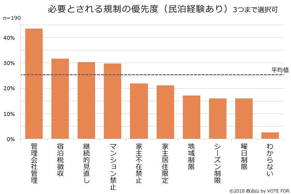 (グラフ)必要とされる規制の優先度(民泊経験あり)