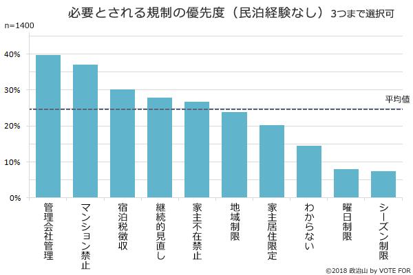 (グラフ)必要とされる規制の優先度(民泊経験なし)