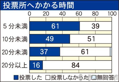 投票所への時間、長いほど投票率低下 埼玉大学がさいたま市内で意識調査、居住1年未満の投票者はゼロ