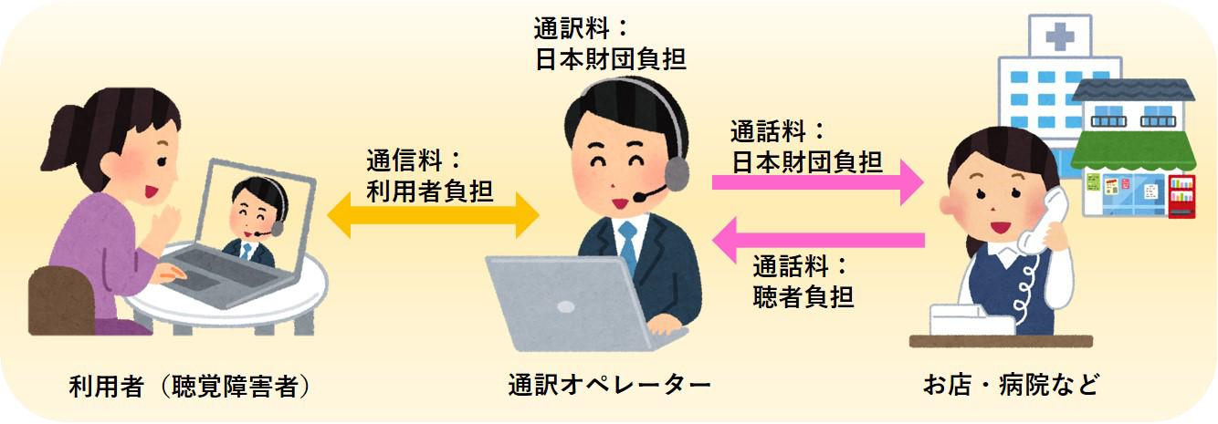 日本財団の電話リレーサービス