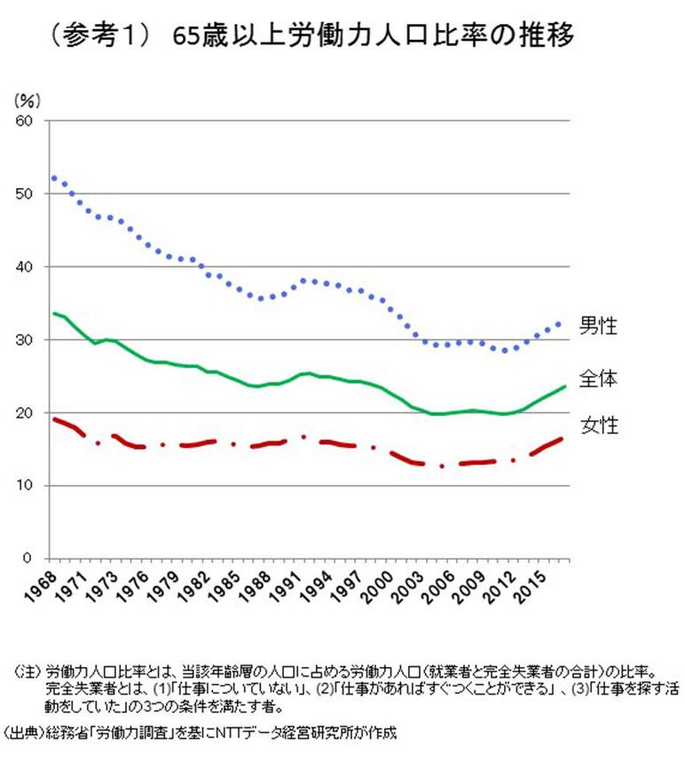 (参考1)65歳以上労働力人口比率の推移