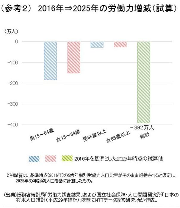 (参考2)2016年⇒2025年の労働力増減(試算)