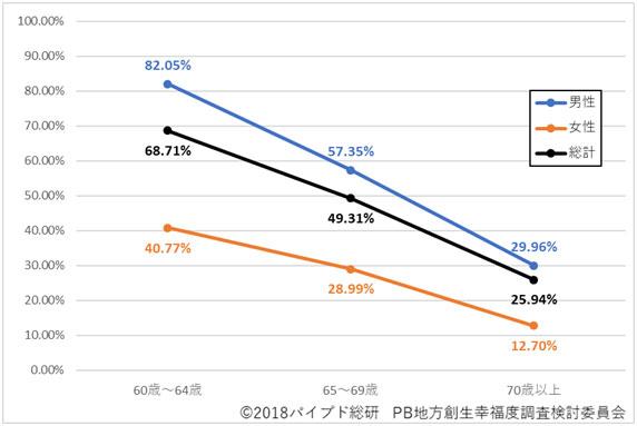 図2:就業率(性別・60歳以上)