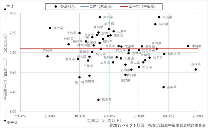 図4:都道府県別就業率と幸福度(65歳以上)