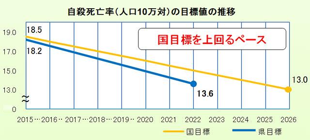 自殺死亡率(人口10万対)の目標値の推移