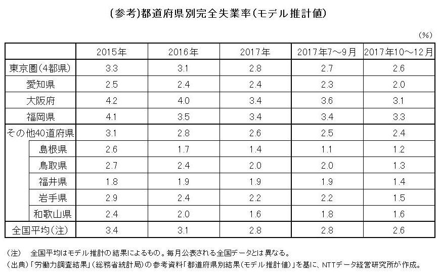 (参考)都道府県別完全失業率(モデル推計値)