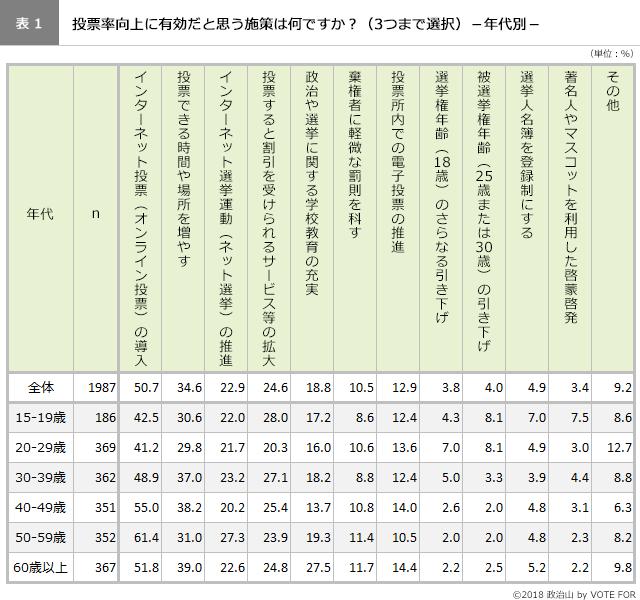 (表1)投票率向上に有効な施策-年代別ー