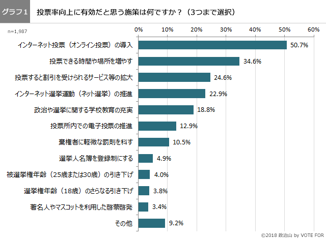 (グラフ1)投票率向上に有効な施策