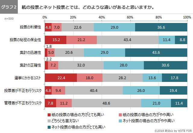 (グラフ2)紙の投票とネット投票の違い