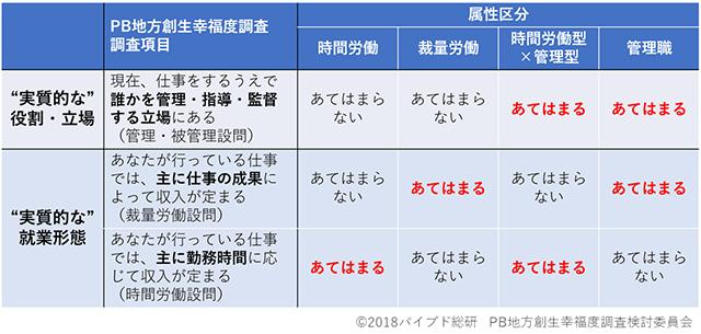 """表1:業務の役割・立場および雇用形態による""""実質的な""""属性区分"""