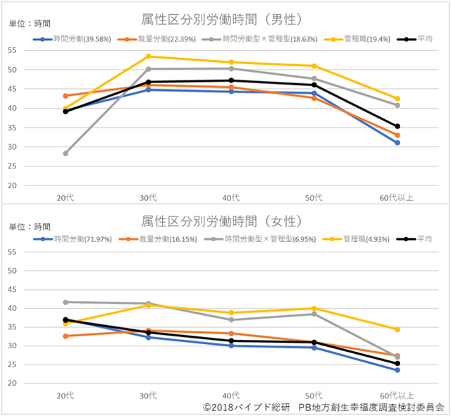 """図1:""""実質的な""""属性区分別労働時間(男女別・年代別)"""