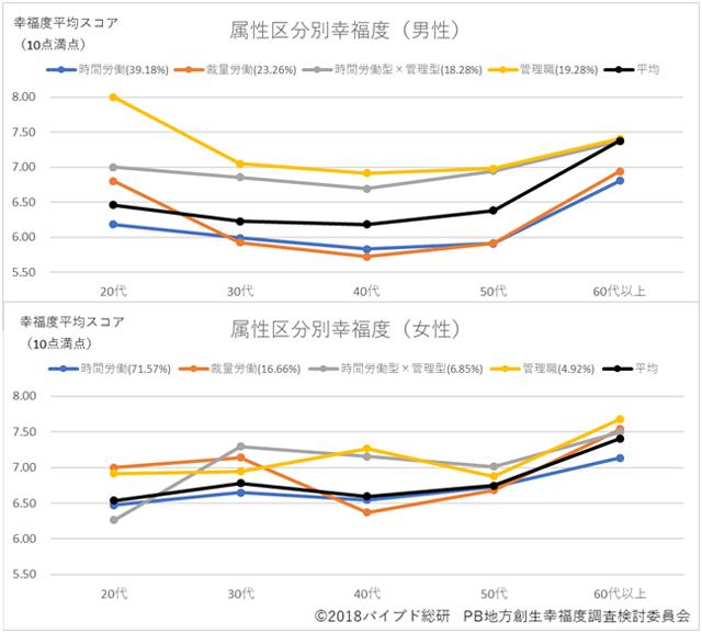 """図2:""""実質的な""""属性区分別幸福度(男女別・年代別)"""