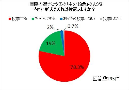 未来自治体アンケート結果グラフ
