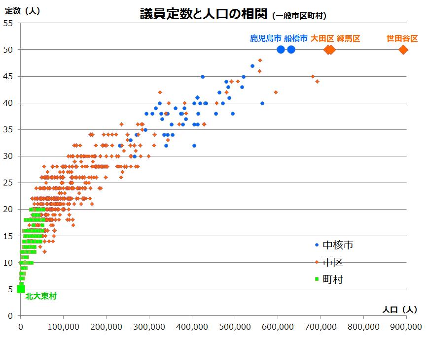議員定数と人口の相関