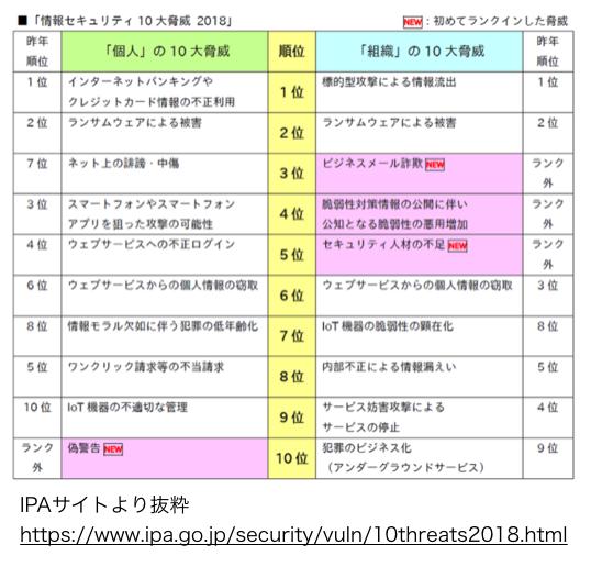 情報セキュリティ10大脅威 2018