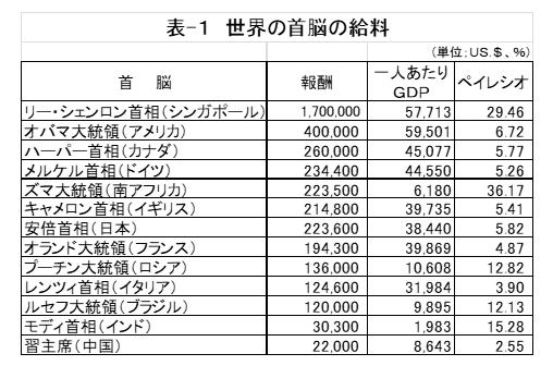表-1 世界の首脳の給料