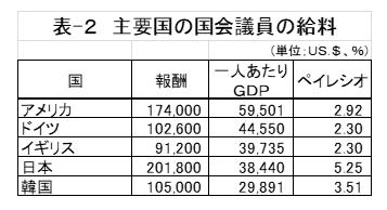 表-2 主要国の国会議員の給料