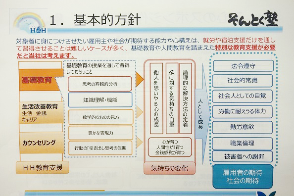 株式会社ヒューマンハーバー(福岡)教育支援事業「そんとく塾」の基本方針