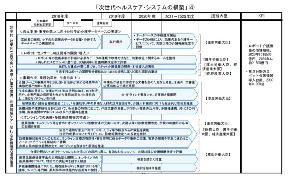 次世代ヘルスケア・システム構築に向けた工程表(その4)