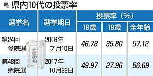 福島県知事選で「主権者教育」 実際の候補者名、公報など活用