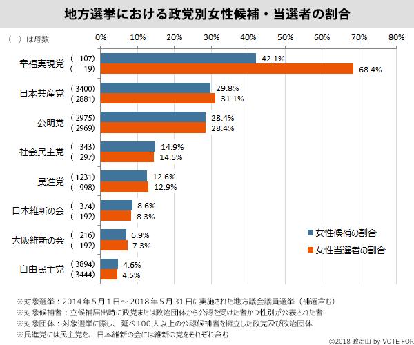 地方選挙における政党別女性候補・当選者の割合
