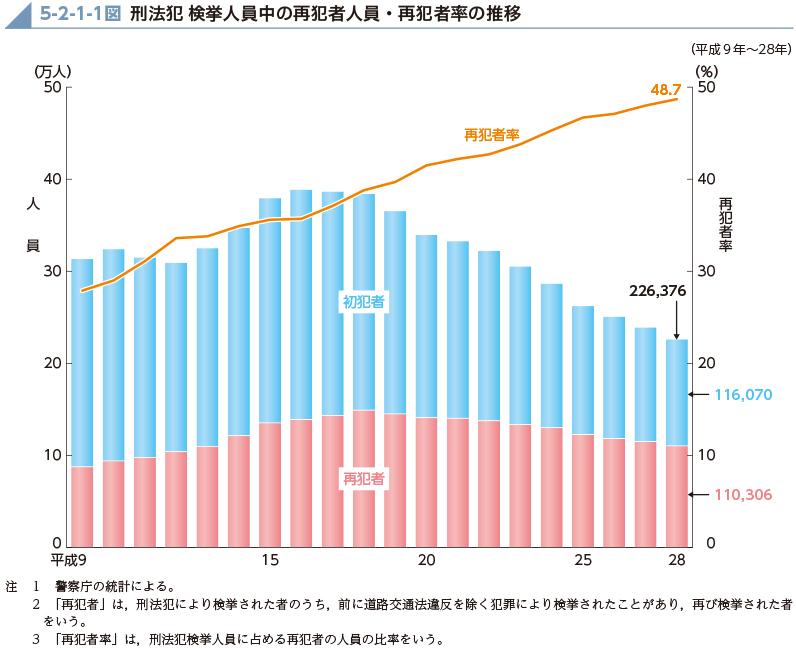 刑法犯 検挙人数中の再犯者人員・再犯者率の推移
