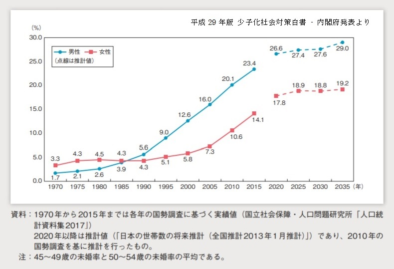 2015未婚率推移掲載データ
