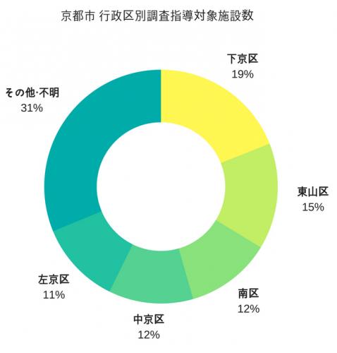 京都市 行政区別調査指導対象施設数
