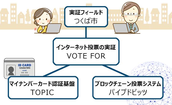 国内初のマイナンバーカードとブロックチェーンを使ったネット投票システム