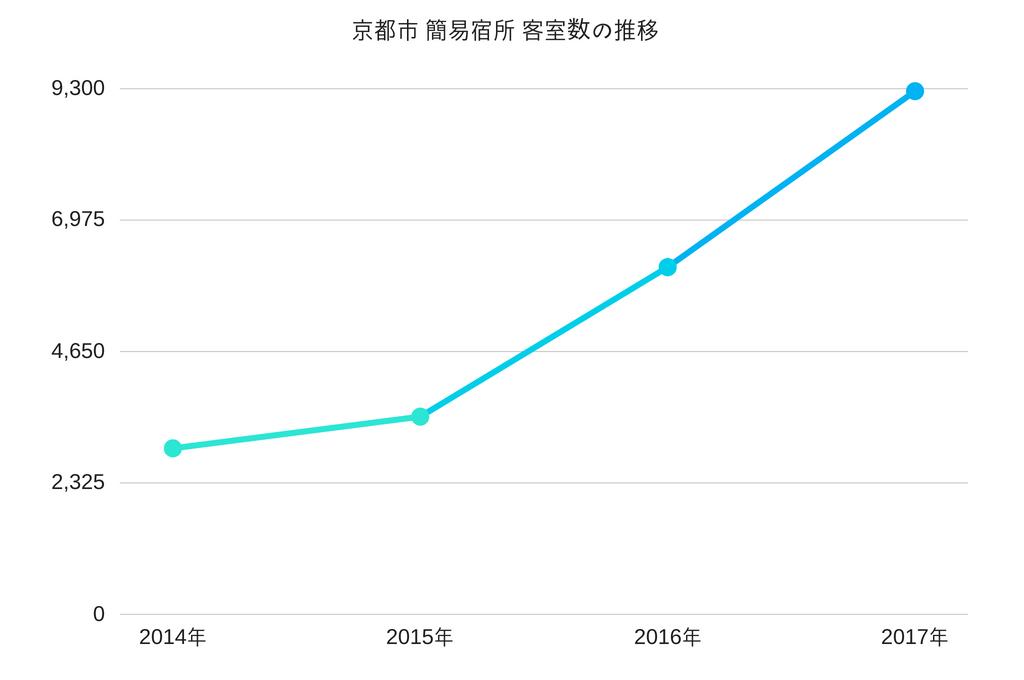 京都市 簡易宿所 客室数の推移