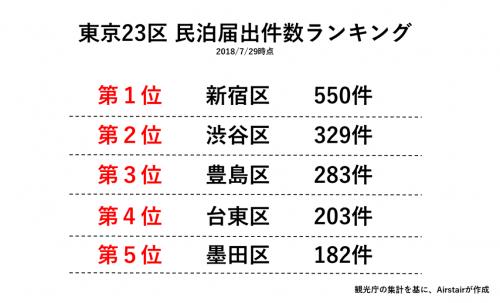 東京23区 民泊届出件数ランキング