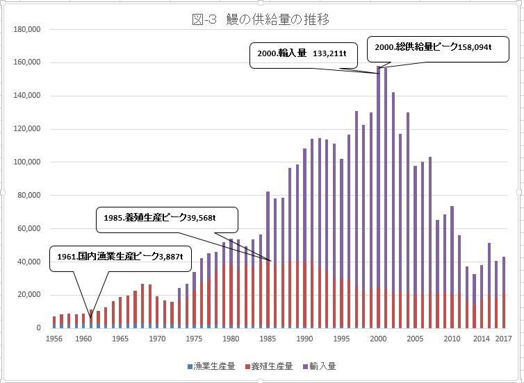 図3-鰻の供給量の推移
