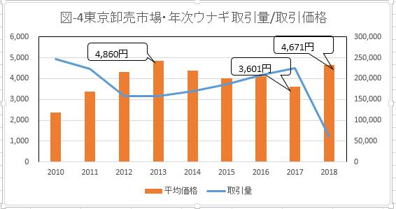 図-4 東京卸売市場・年次ウナギ取引量/取引価格